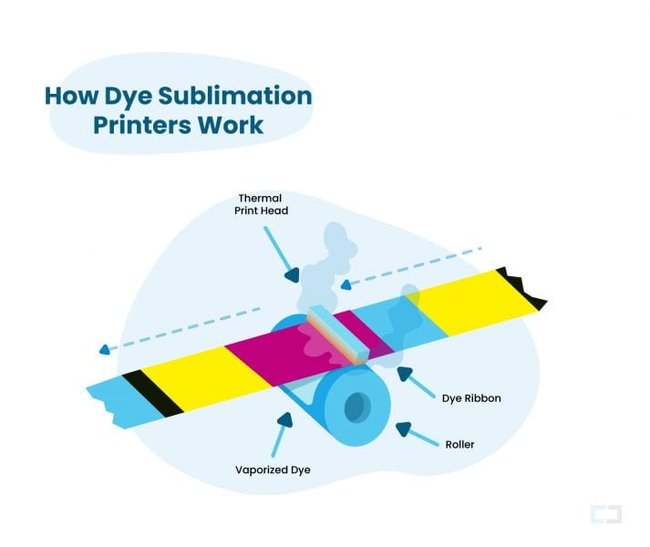 dye sublimation printing process with a roller