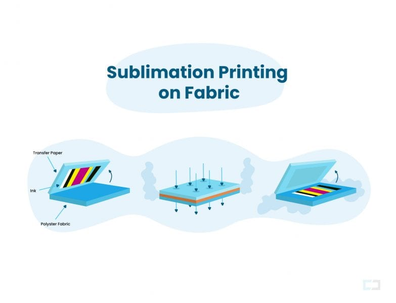 Sublimation printing process for fabrics in a flat bed